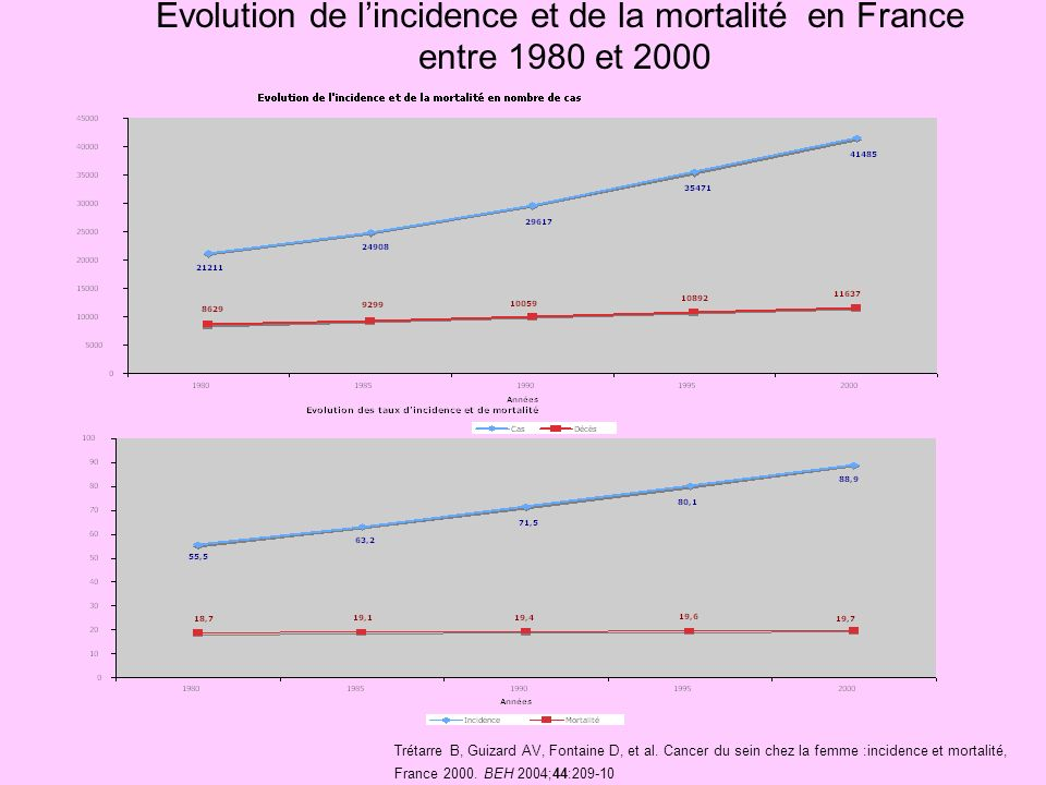 Evolution de l'incidence et de la mortalité en France entre 1980 et 2000