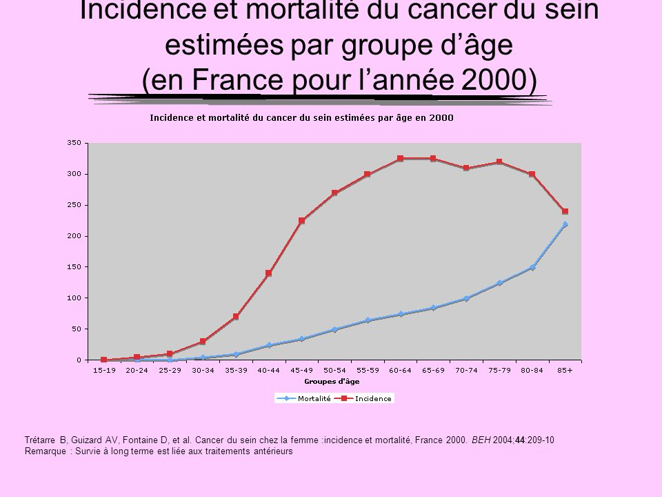 Incidence et mortalité du cancer du sein estimées par groupe d'âge (en France pour l'année 2000)