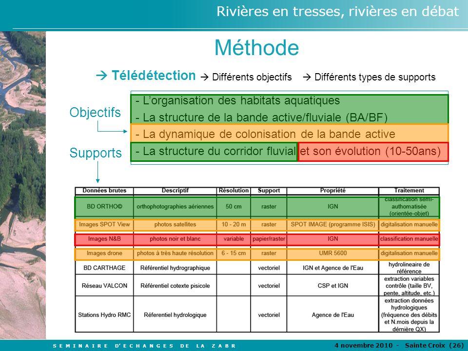 Méthode  Télédétection Objectifs Supports
