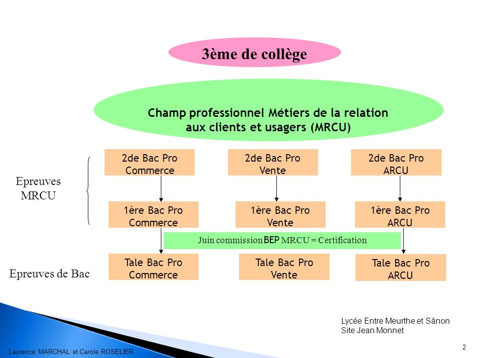 Juin commission BEP MRCU = Certification