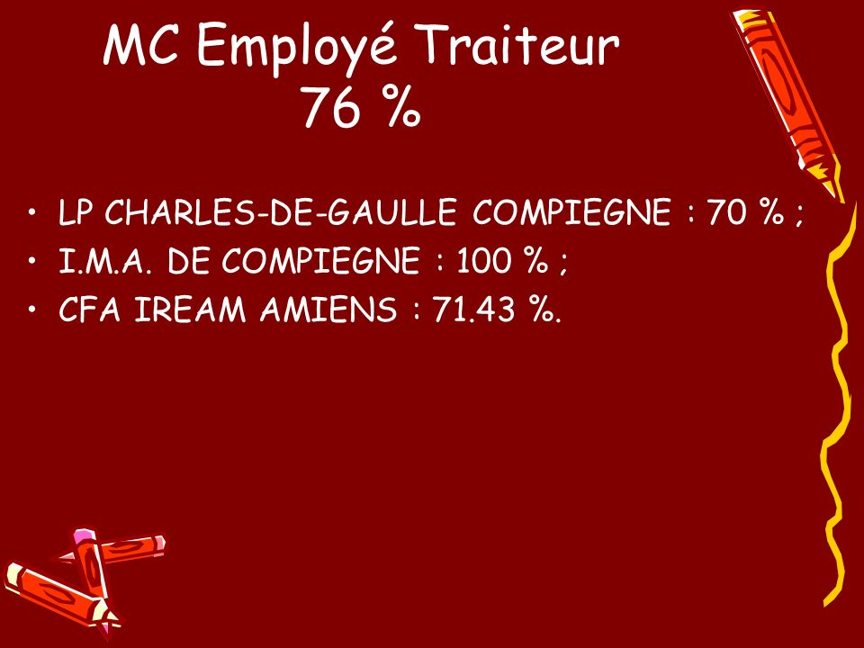 MC Employé Traiteur 76 % LP CHARLES-DE-GAULLE COMPIEGNE : 70 % ;