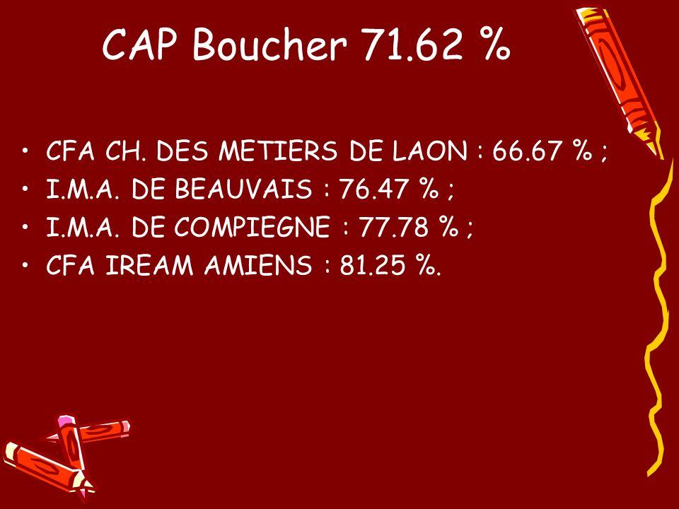 CAP Boucher 71.62 % CFA CH. DES METIERS DE LAON : 66.67 % ;