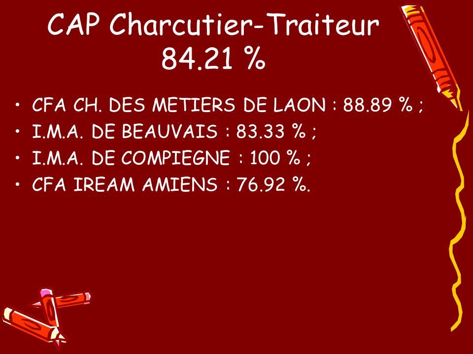 CAP Charcutier-Traiteur 84.21 %