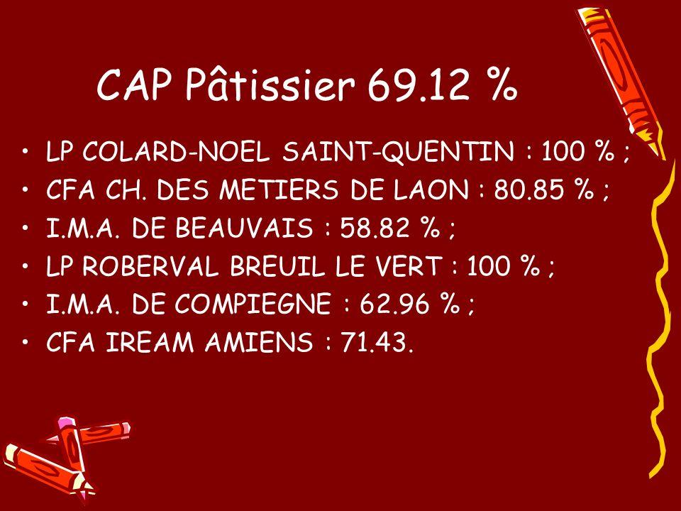 CAP Pâtissier 69.12 % LP COLARD-NOEL SAINT-QUENTIN : 100 % ;