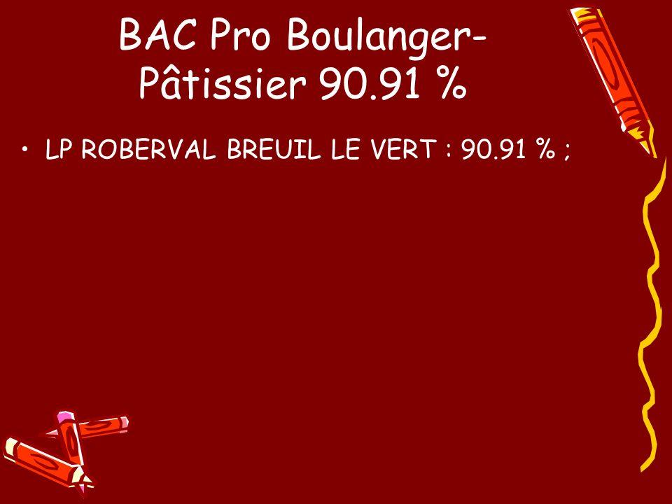BAC Pro Boulanger-Pâtissier 90.91 %