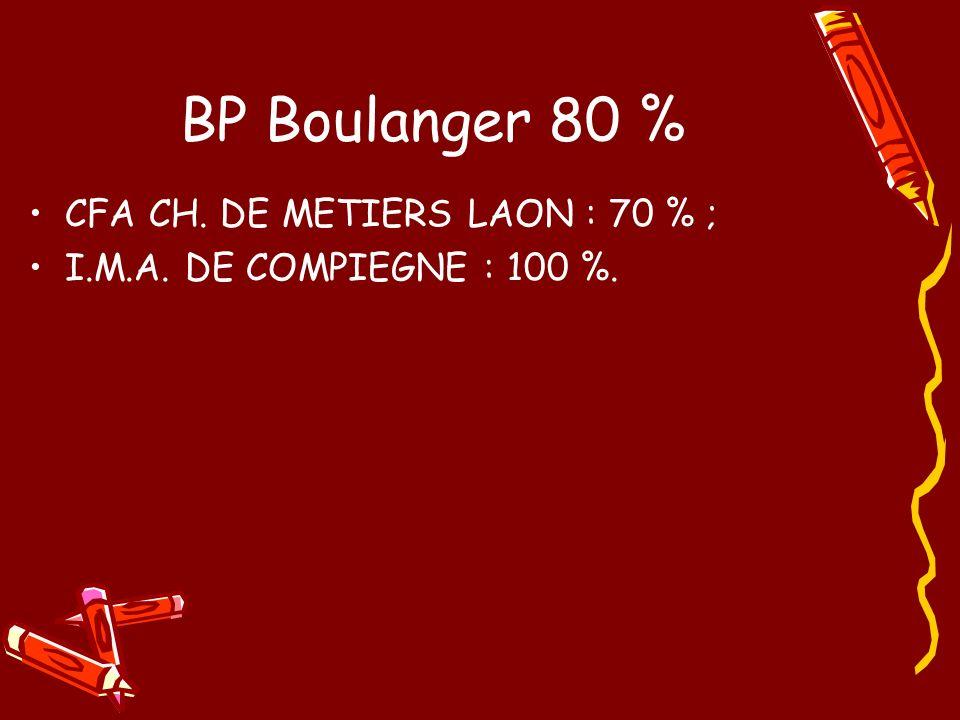BP Boulanger 80 % CFA CH. DE METIERS LAON : 70 % ;