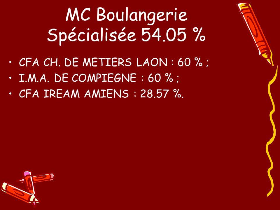 MC Boulangerie Spécialisée 54.05 %
