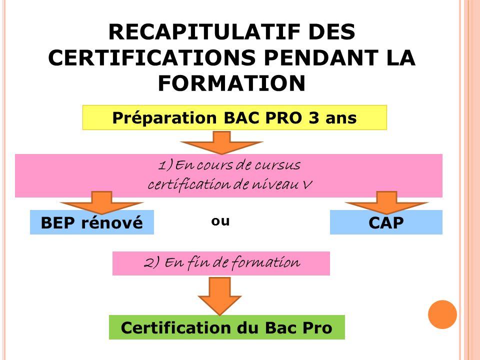 RECAPITULATIF DES CERTIFICATIONS PENDANT LA FORMATION