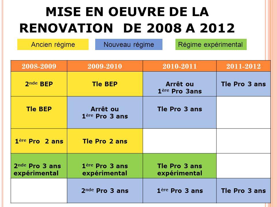 MISE EN OEUVRE DE LA RENOVATION DE 2008 A 2012