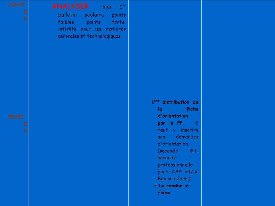 JANVIER FEVRIER. ANALYSER mon 1er bulletin scolaire: points faibles, points forts, intérêts pour les matières générales et technologiques.