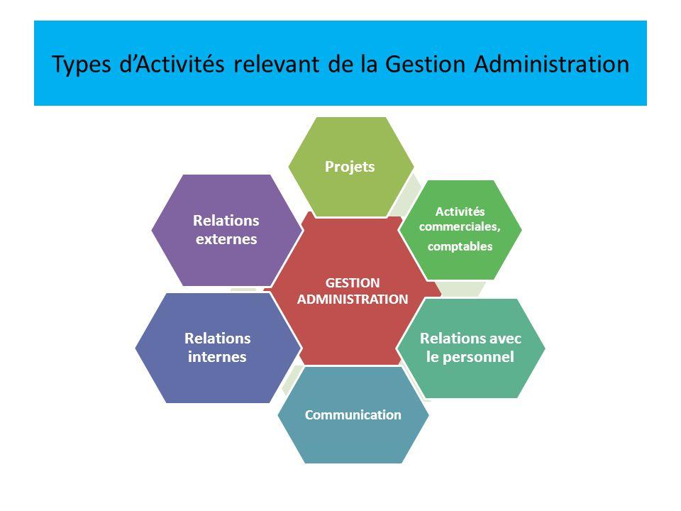 Types d'Activités relevant de la Gestion Administration