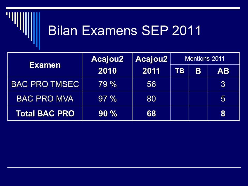 Bilan Examens SEP 2011 Examen Acajou2 2010 2011 B AB BAC PRO TMSEC