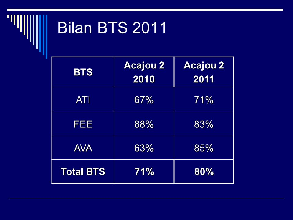 Bilan BTS 2011 BTS Acajou 2 2010 2011 ATI 67% 71% FEE 88% 83% AVA 63%