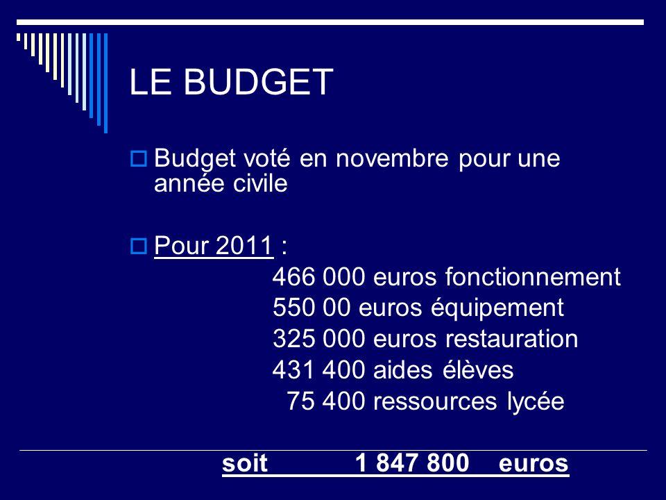 LE BUDGET Budget voté en novembre pour une année civile Pour 2011 :