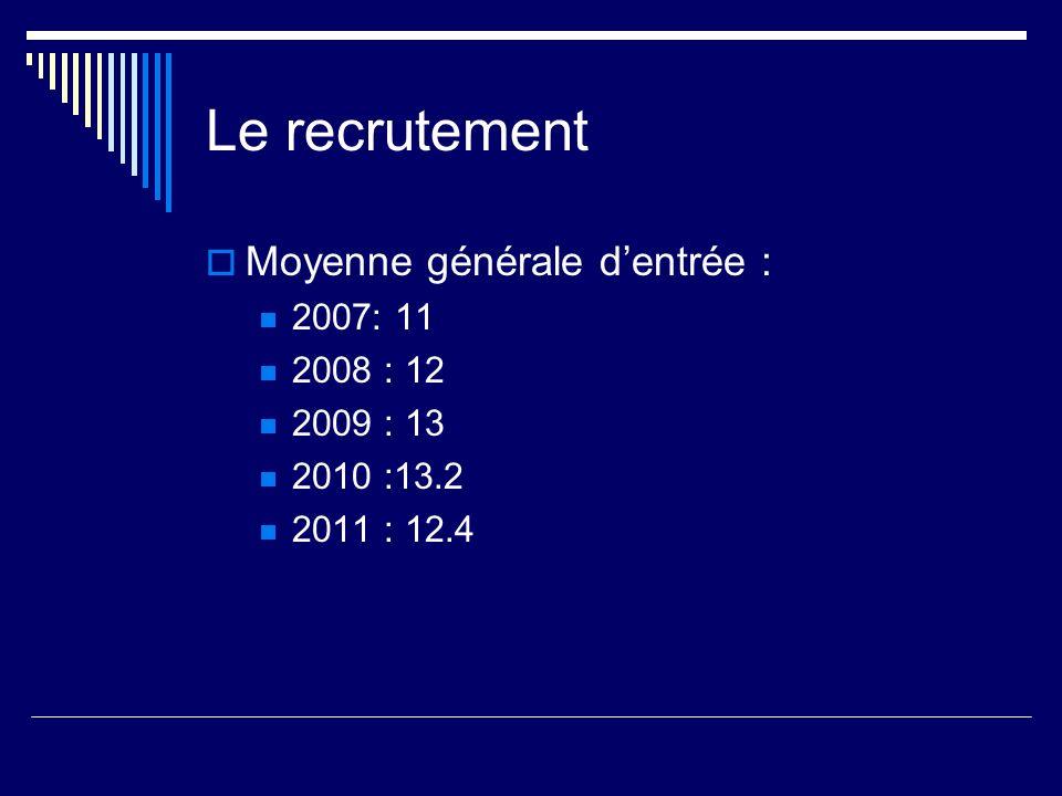 Le recrutement Moyenne générale d'entrée : 2007: 11 2008 : 12