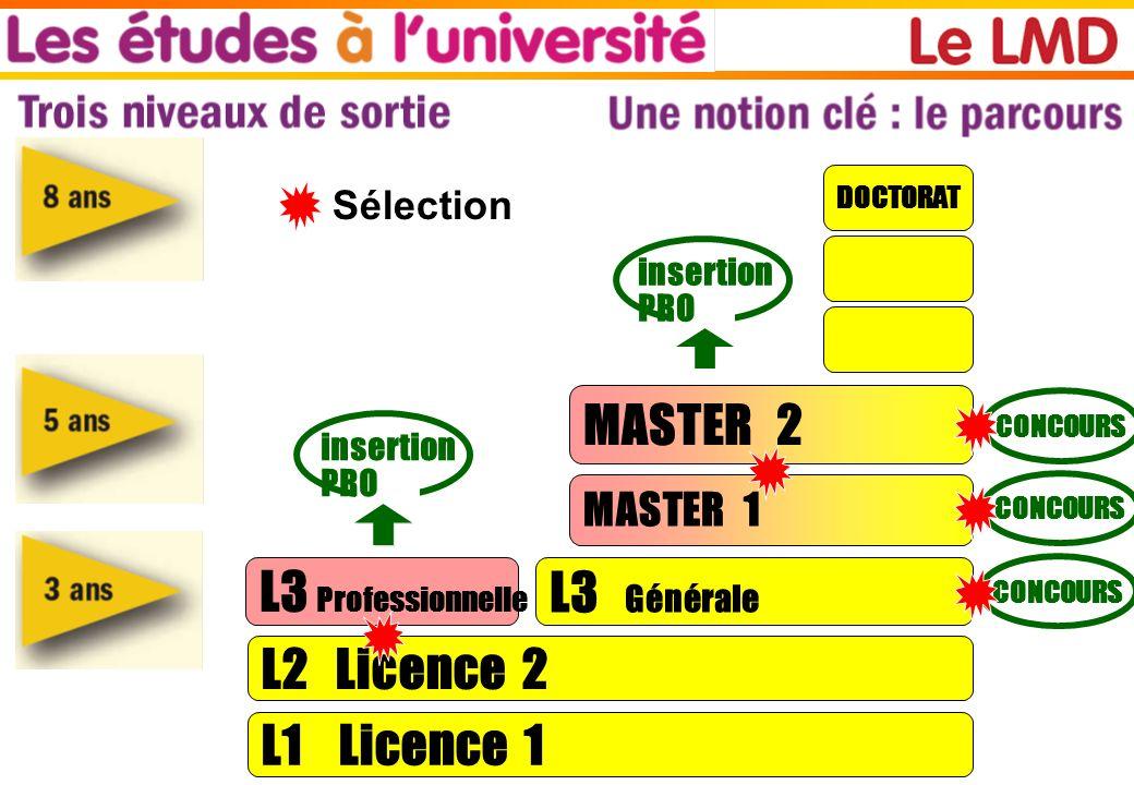 MASTER 2 L3 Professionnelle L3 Générale L2 Licence 2 L1 Licence 1
