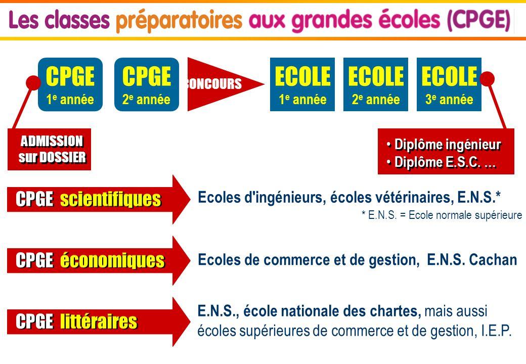 CPGE CPGE ECOLE ECOLE ECOLE CPGE scientifiques CPGE économiques