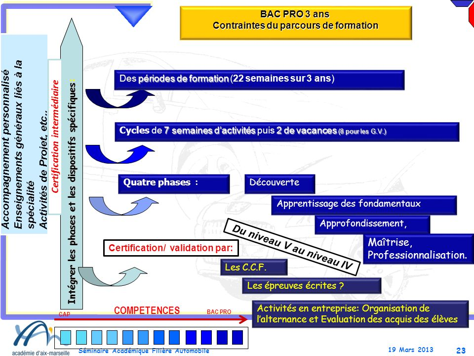Contraintes du parcours de formation Certification/ validation par: