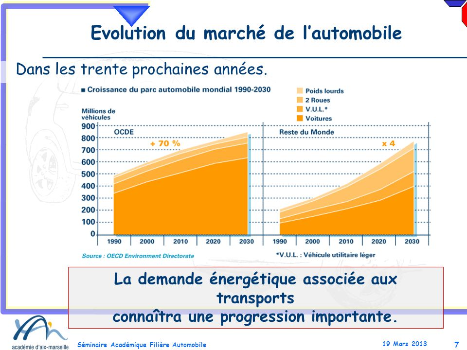 Evolution du marché de l'automobile