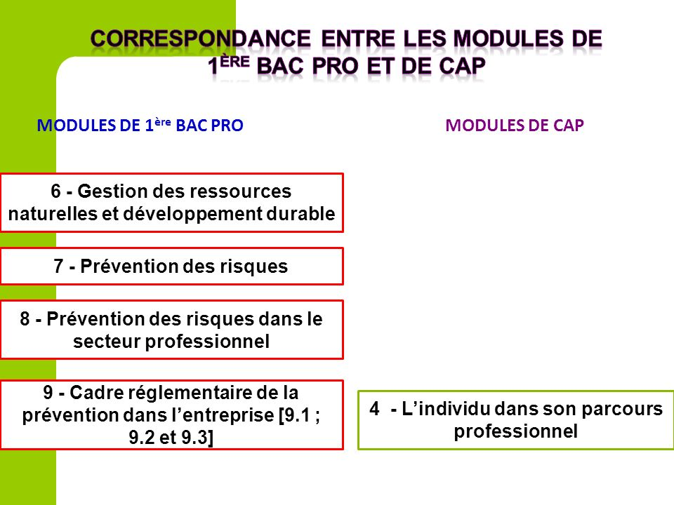Correspondance entre les modules de 1ère bac pro et de cap
