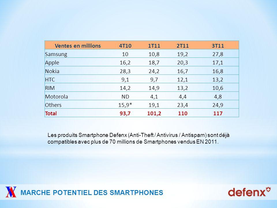 MARCHE POTENTIEL DES SMARTPHONES