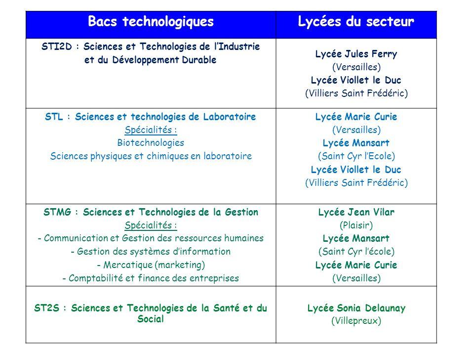 Bacs technologiques Lycées du secteur