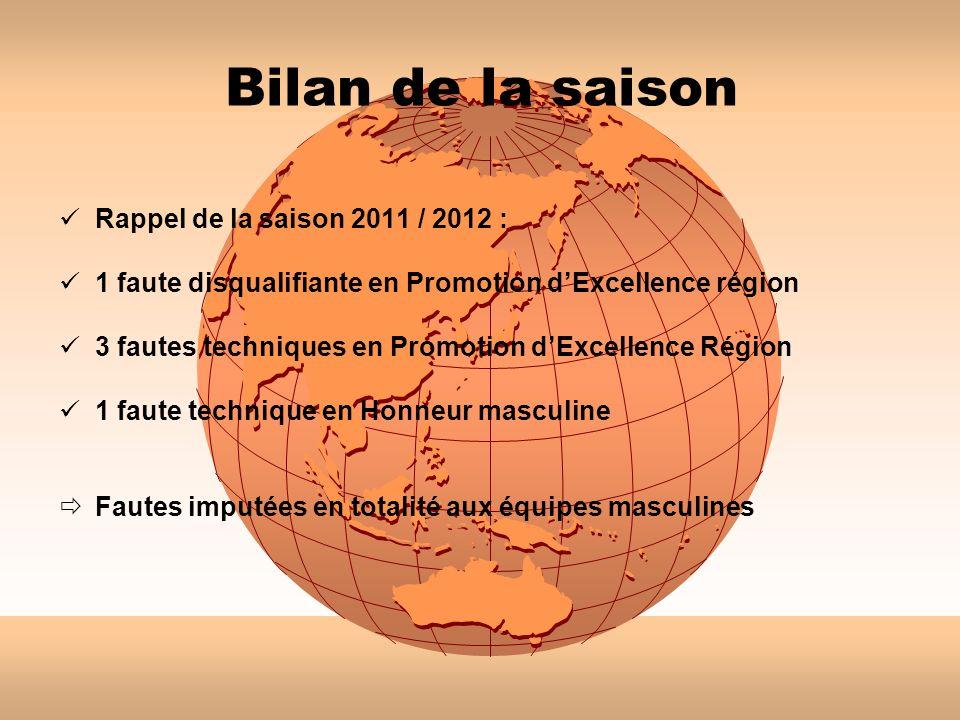 Bilan de la saison Rappel de la saison 2011 / 2012 :