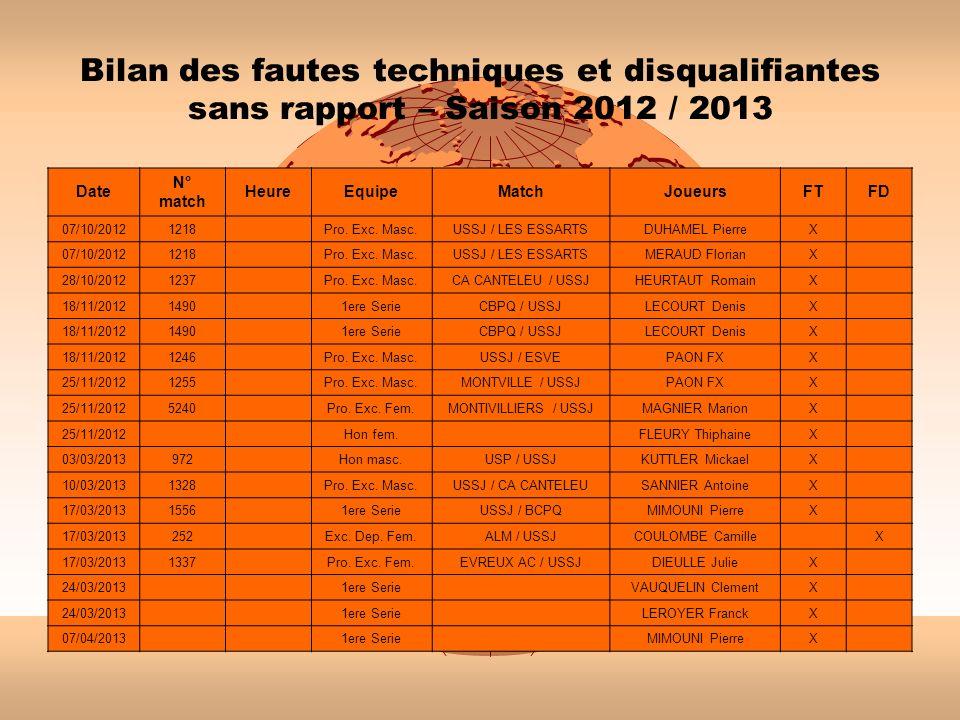Bilan des fautes techniques et disqualifiantes sans rapport – Saison 2012 / 2013
