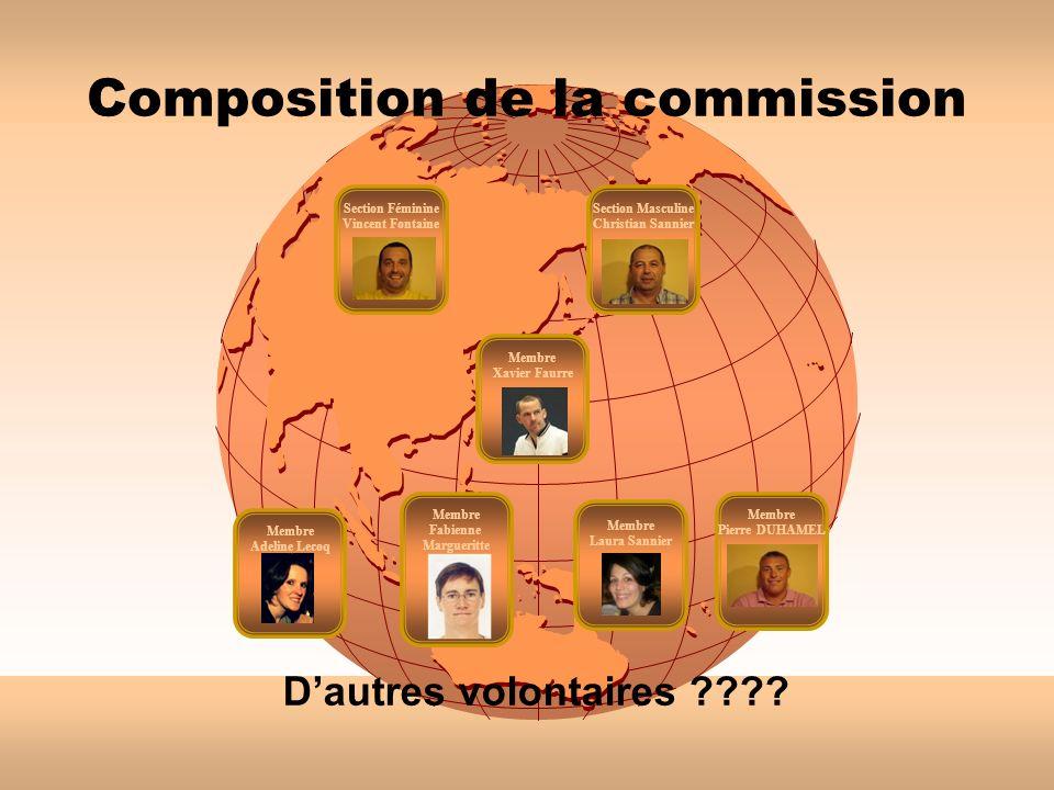 Composition de la commission