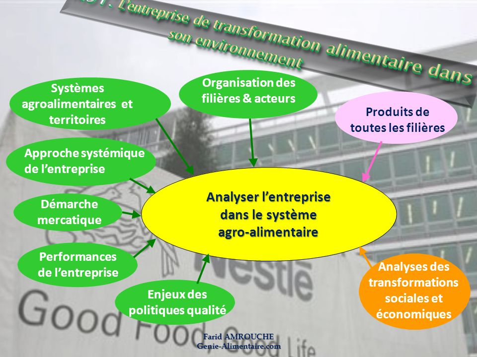 M51: L'entreprise de transformation alimentaire dans son environnement