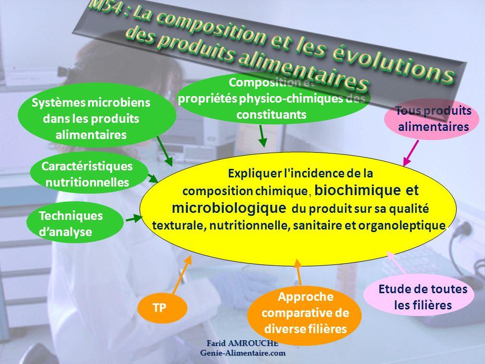 M54 : La composition et les évolutions des produits alimentaires