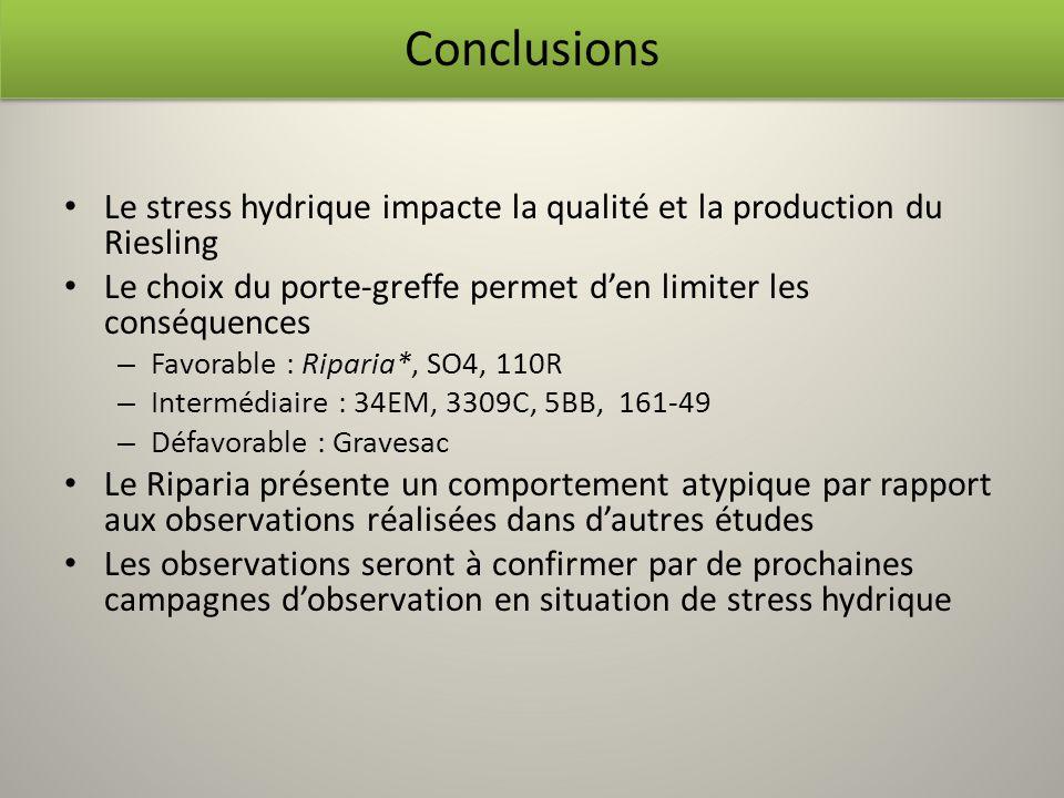 Conclusions Le stress hydrique impacte la qualité et la production du Riesling. Le choix du porte-greffe permet d'en limiter les conséquences.