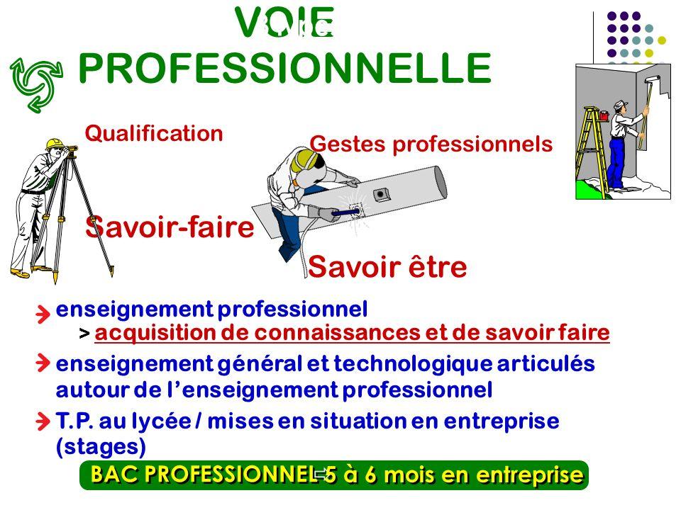 VOIE PROFESSIONNELLE 3 types de baccalauréat Savoir-faire Savoir être