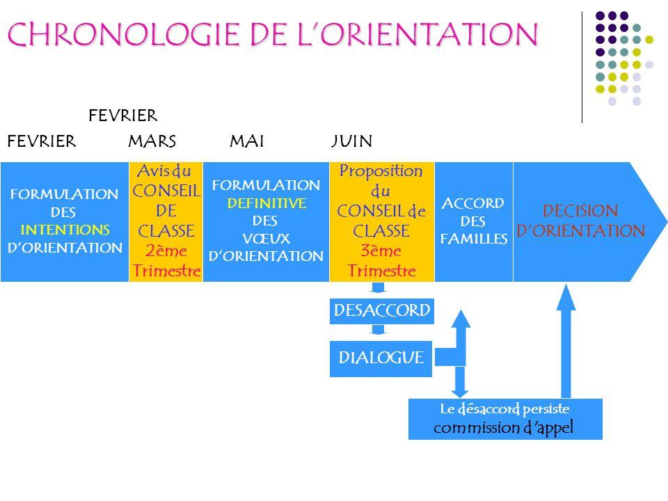CHRONOLOGIE DE L'ORIENTATION