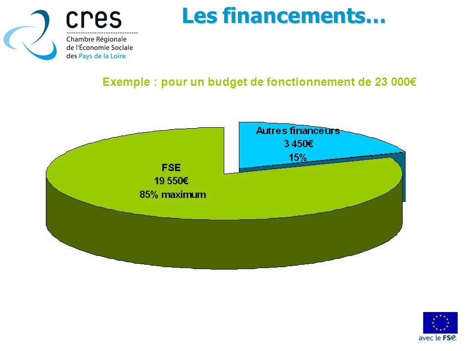 Les financements… Exemple : pour un budget de fonctionnement de 23 000€