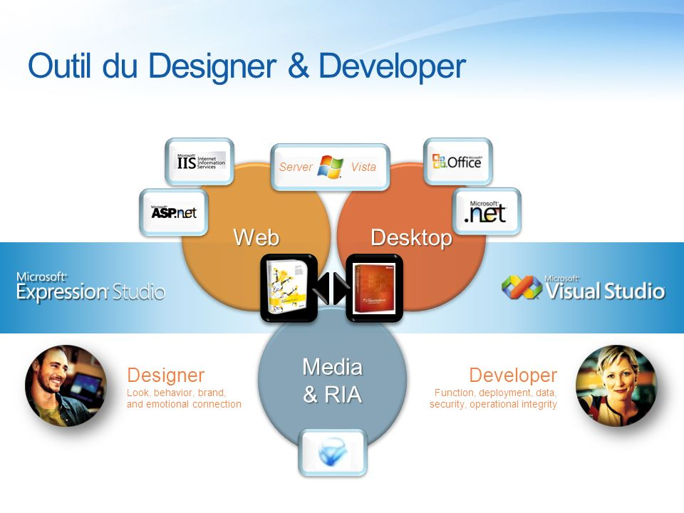 Outil du Designer & Developer
