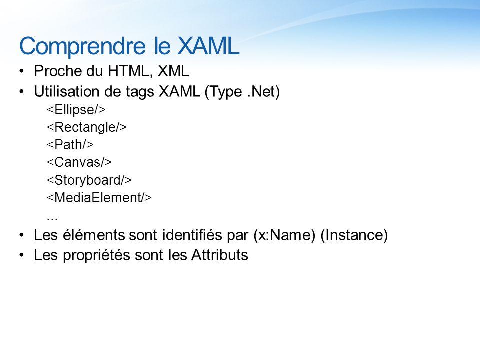 Comprendre le XAML Proche du HTML, XML