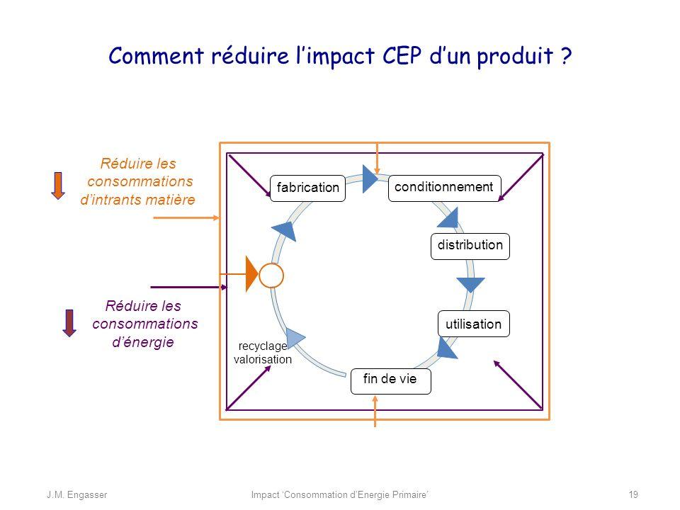 Comment réduire l'impact CEP d'un produit