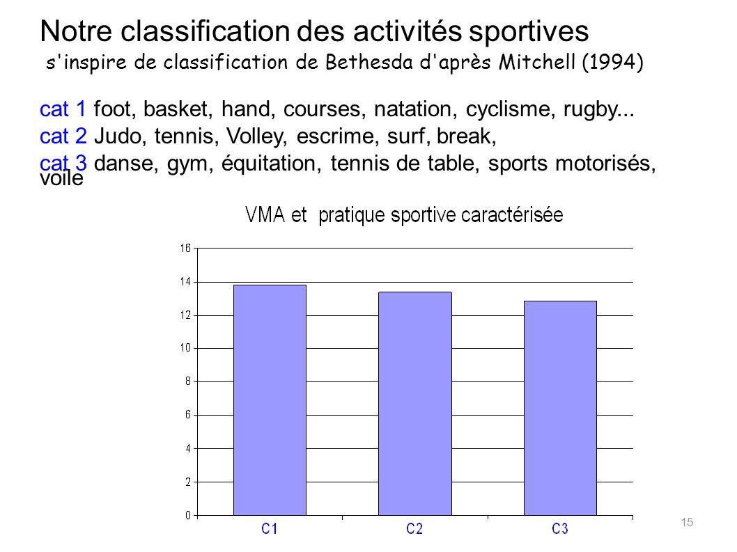 Notre classification des activités sportives