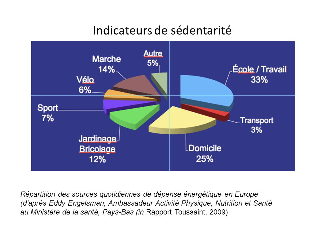 Indicateurs de sédentarité