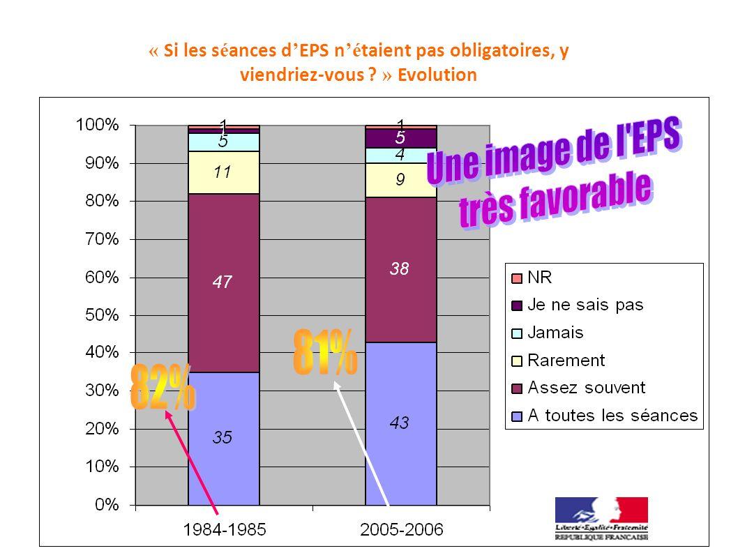 81% 82% Une image de l EPS très favorable