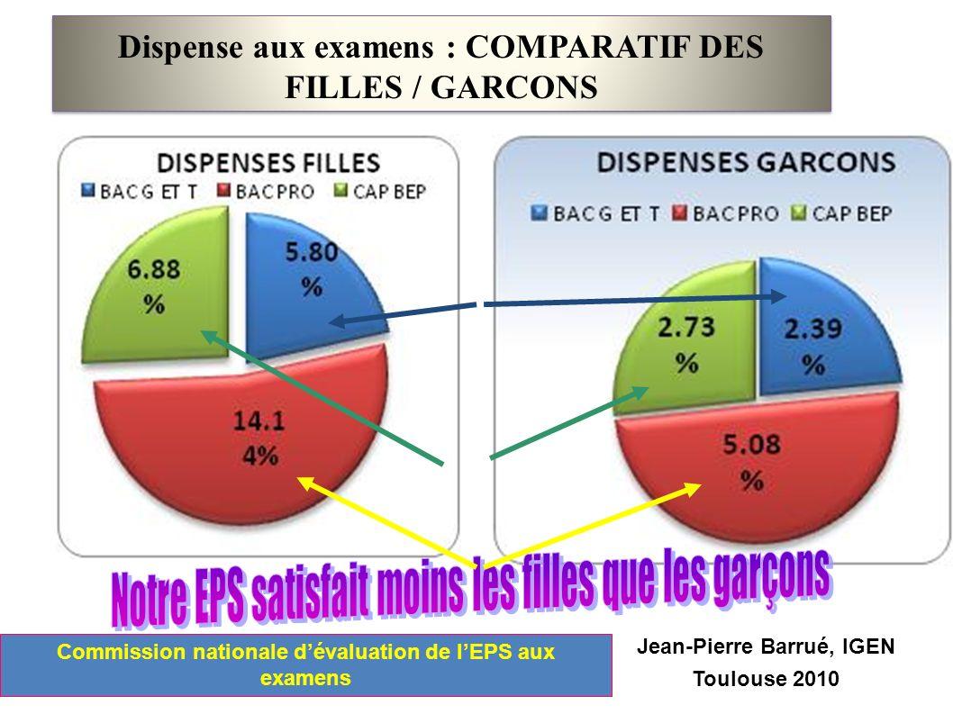 Dispense aux examens : COMPARATIF DES FILLES / GARCONS