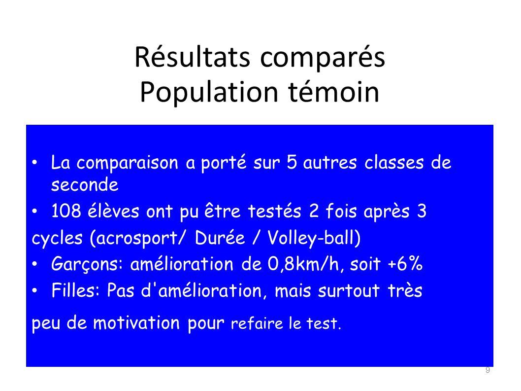 Résultats comparés Population témoin