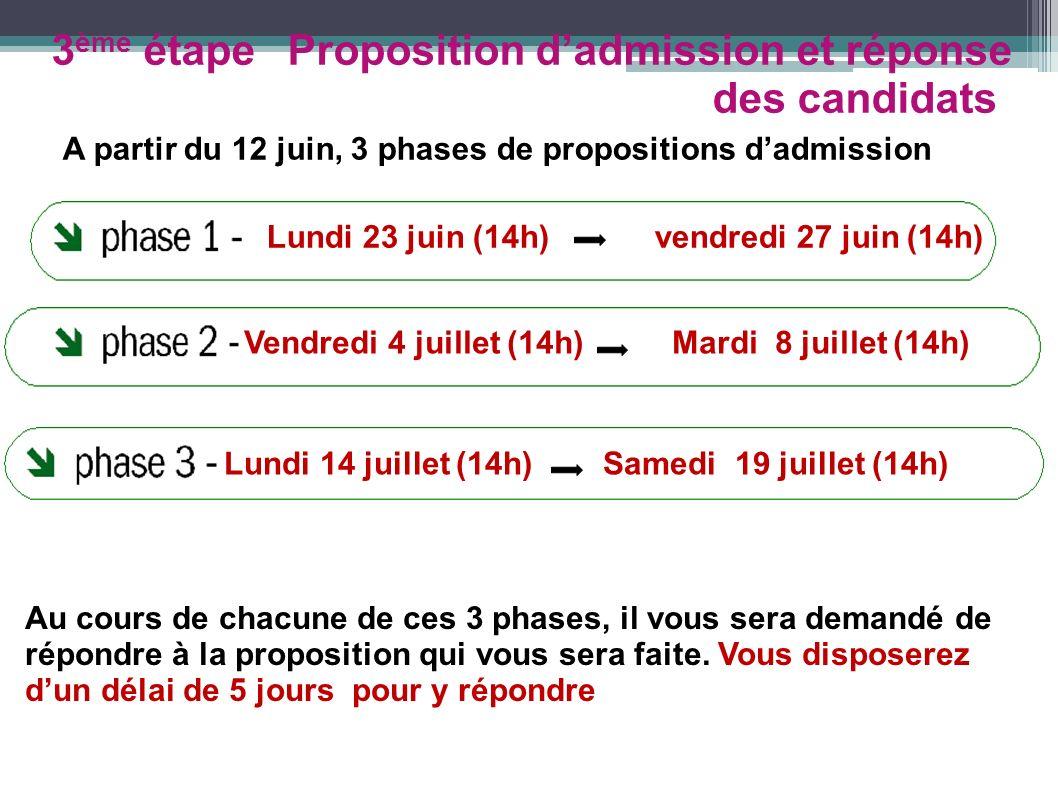 3ème étape Proposition d'admission et réponse des candidats