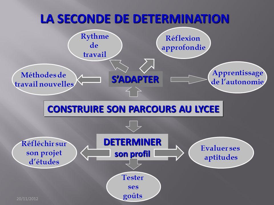 LA SECONDE DE DETERMINATION CONSTRUIRE SON PARCOURS AU LYCEE