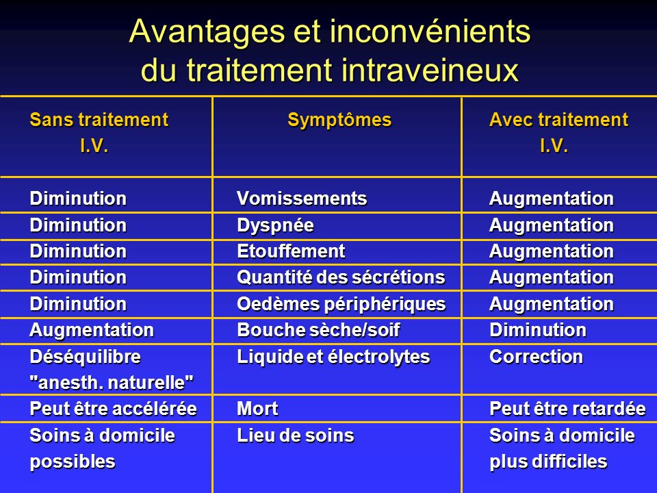 Avantages et inconvénients du traitement intraveineux