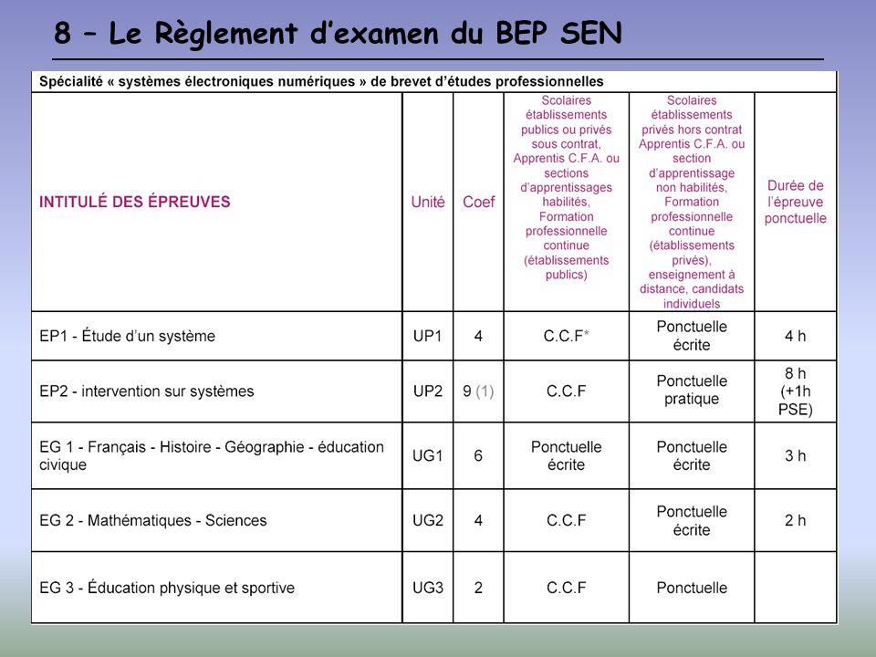 8 – Le Règlement d'examen du BEP SEN
