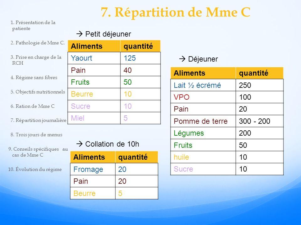 7. Répartition de Mme C  Petit déjeuner Aliments quantité Yaourt 125
