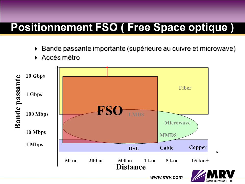 Positionnement FSO ( Free Space optique )