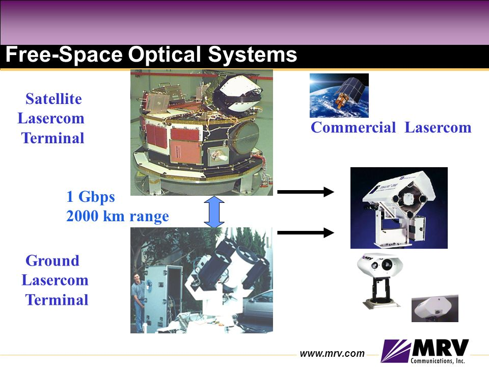 Free-Space Optical Systems